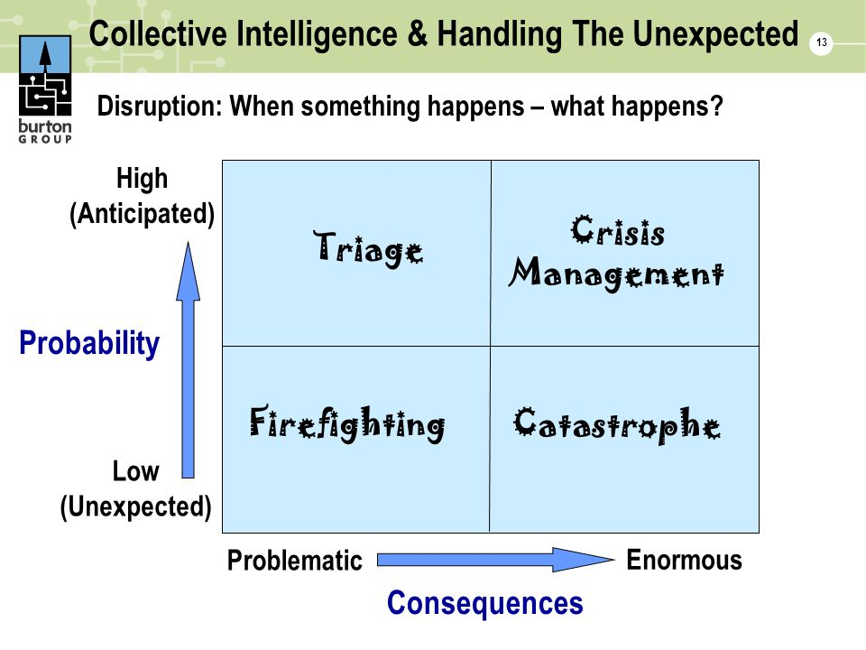 Collective Intelligence & Handling The Unexpected Disruption: When something happens – what happens.
