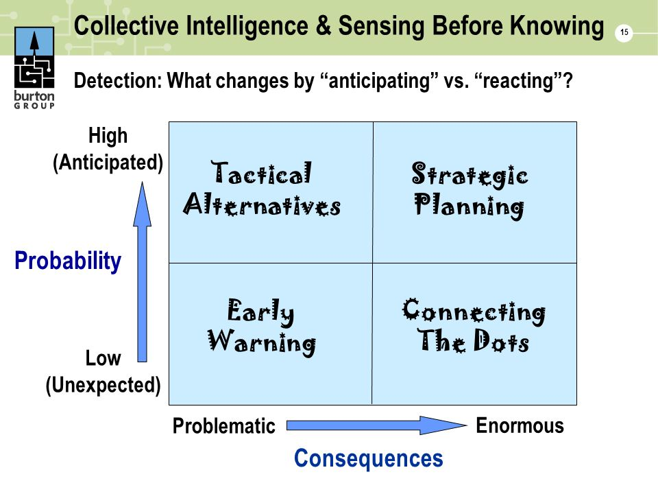 Collective Intelligence & Sensing Before Knowing Detection: What changes by anticipating vs.