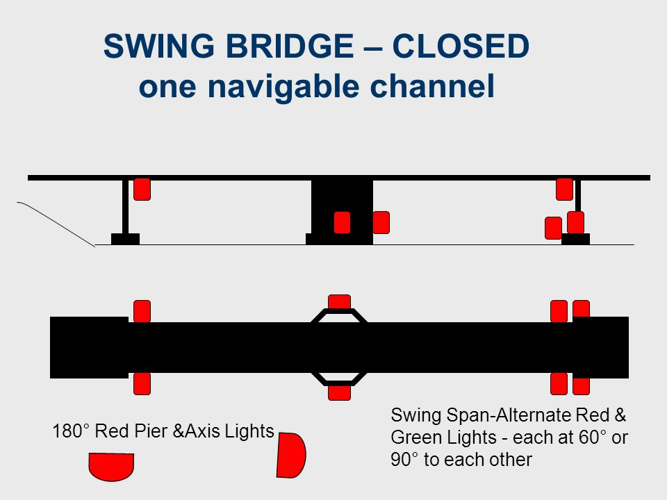 Swing Bridge – Closed one navigable channel