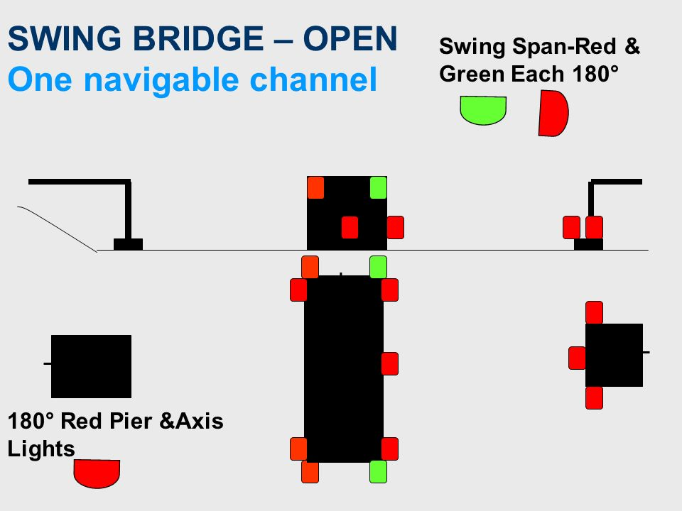 SWING BRIDGE – CLOSED one navigable channel Swing Span-Alternate Red & Green Lights - each at 60° or 90° to each other 180° Red Pier &Axis Lights