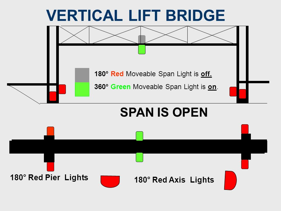 Vertical Lift Bridge – Open Chart may show Hor CL and the open and closed Vert CL.
