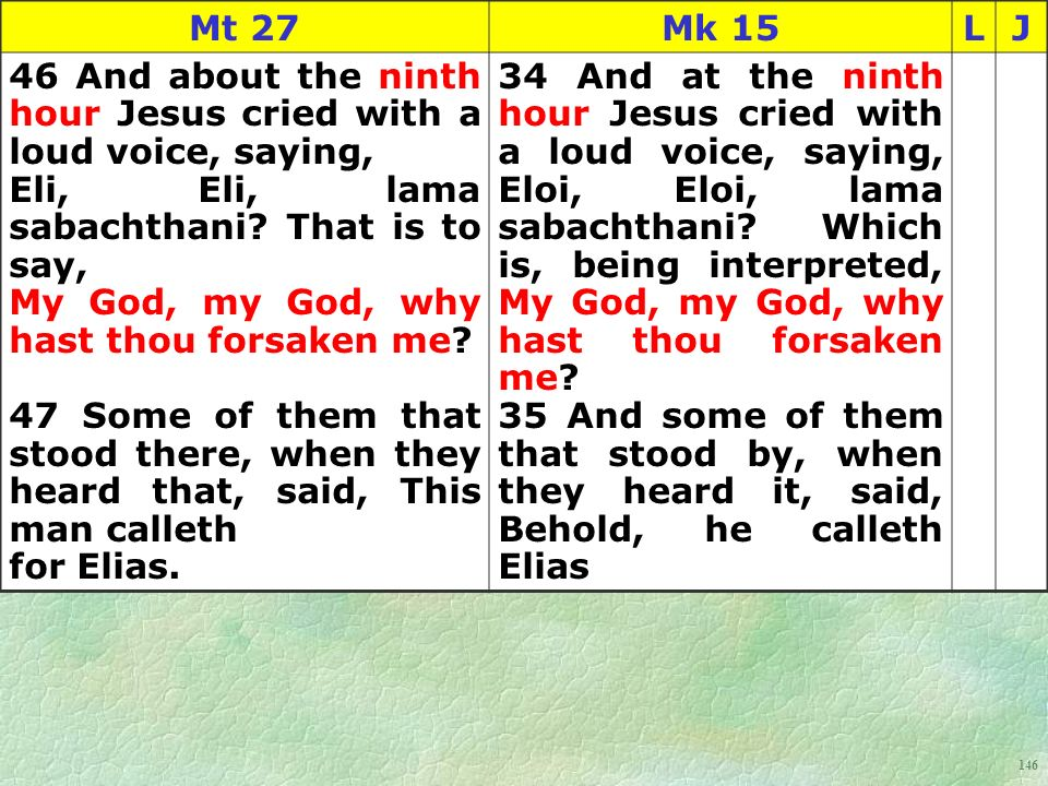 146 Mt 27Mk 15LJ 46 And about the ninth hour Jesus cried with a loud voice, saying, Eli, Eli, lama sabachthani.