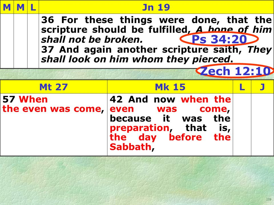 159 MMLJn 19 36 For these things were done, that the scripture should be fulfilled, A bone of him shall not be broken.