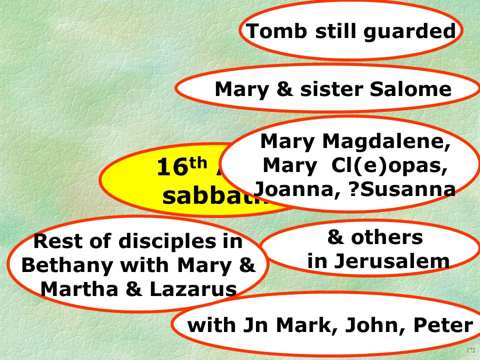 172 16 th Abib sabbath Tomb still guarded Mary & sister Salome Mary Magdalene, Mary Cl(e)opas, Joanna, Susanna & others in Jerusalem with Jn Mark, John, Peter Rest of disciples in Bethany with Mary & Martha & Lazarus