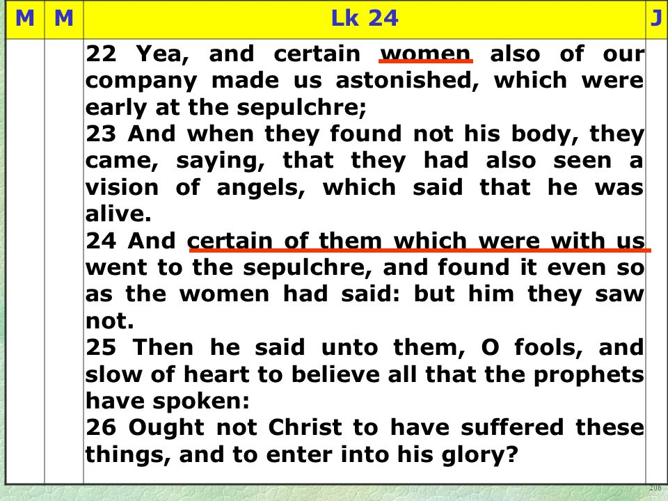 206 MMLk 24J 22 Yea, and certain women also of our company made us astonished, which were early at the sepulchre; 23 And when they found not his body, they came, saying, that they had also seen a vision of angels, which said that he was alive.