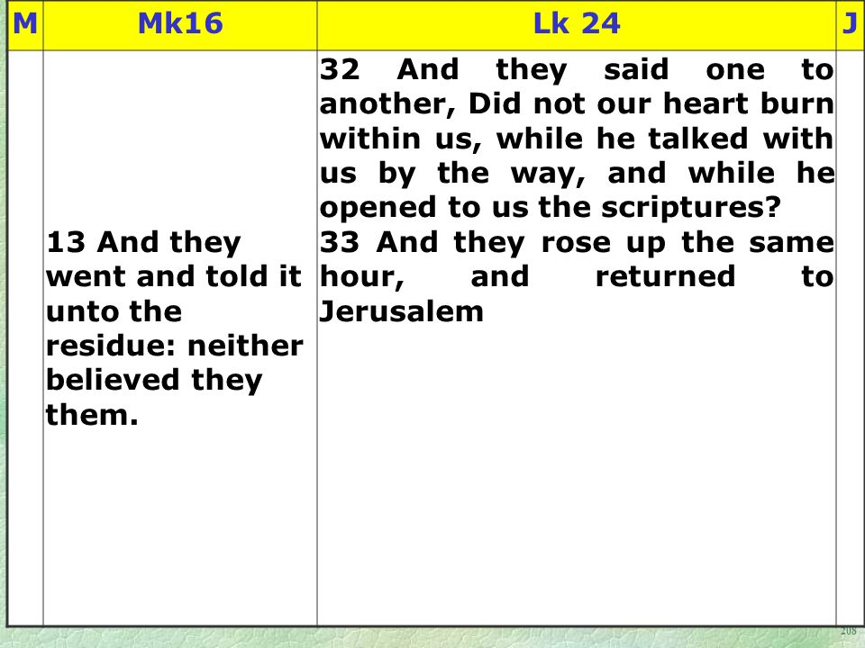 208 MMk16Lk 24J 13 And they went and told it unto the residue: neither believed they them.