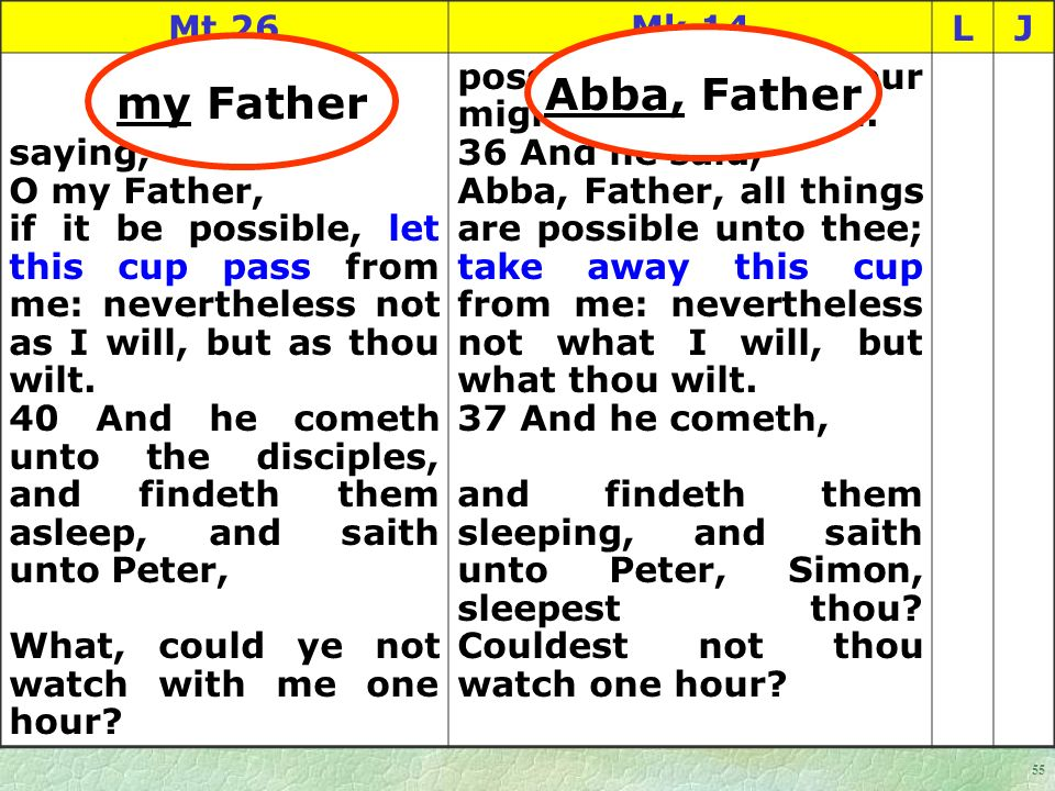 55 Mt 26Mk 14LJ saying, O my Father, if it be possible, let this cup pass from me: nevertheless not as I will, but as thou wilt.