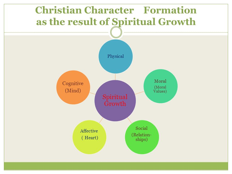 Christian Character Formation as the result of Spiritual Growth Spiritual Growth Physical Moral (Moral Values) Social (Relation- ships) Affective Heart) Cognitive (Mind)
