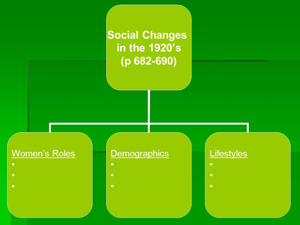 Social Changes in the 1920s (p 682-690) Womens Roles Demographics Lifestyles