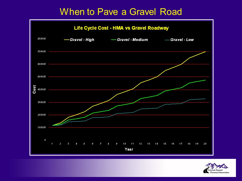 When to Pave a Gravel Road
