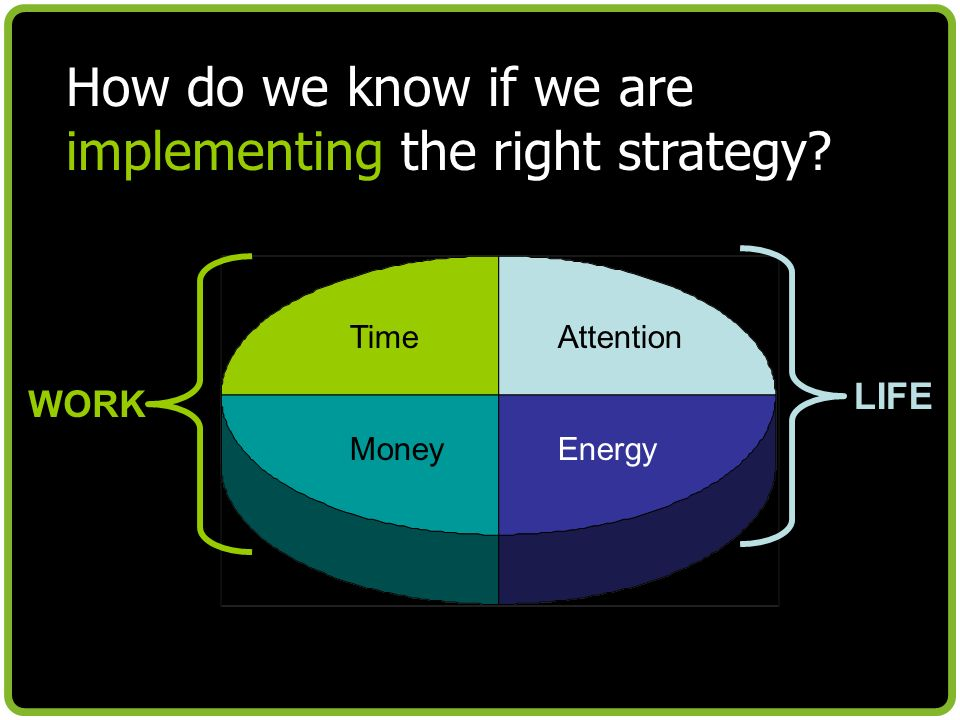How do we know if we are implementing the right strategy TimeAttention MoneyEnergy WORK LIFE