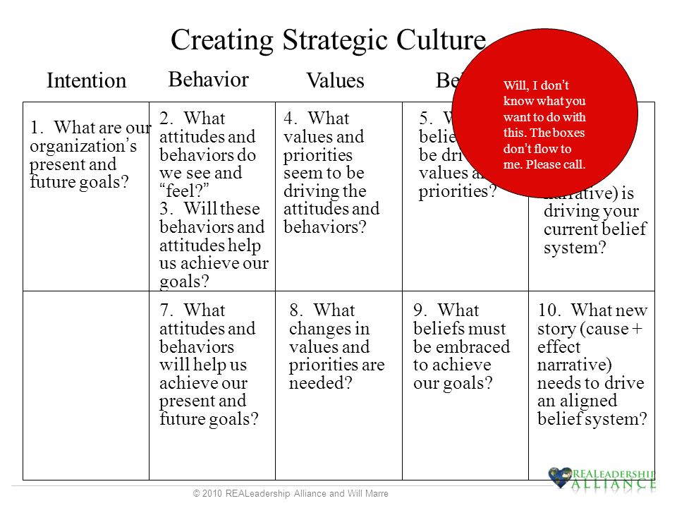 © 2010 REALeadership Alliance and Will Marre Creating Strategic Culture Intention Behavior ValuesBeliefsStory 1.