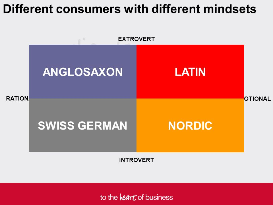 EXTROVERT INTROVERT RATIONAL EMOTIONAL ANGLOSAXON LATIN NORDIC SWISS GERMAN Different consumers with different mindsets