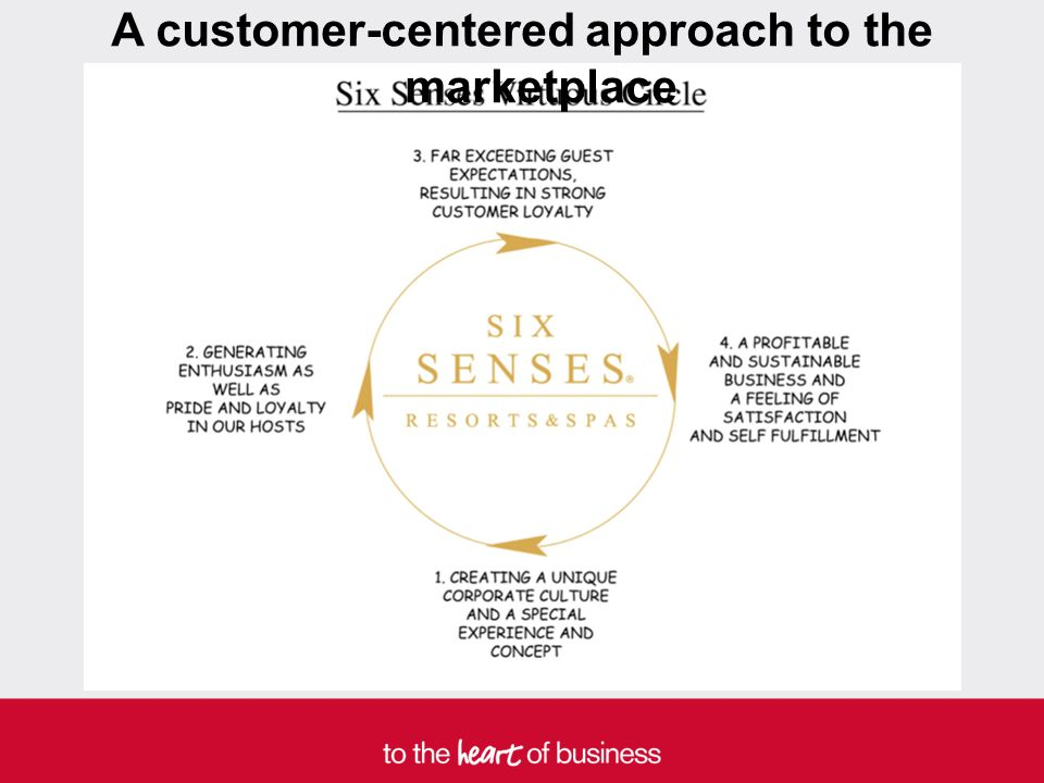 A customer-centered approach to the marketplace