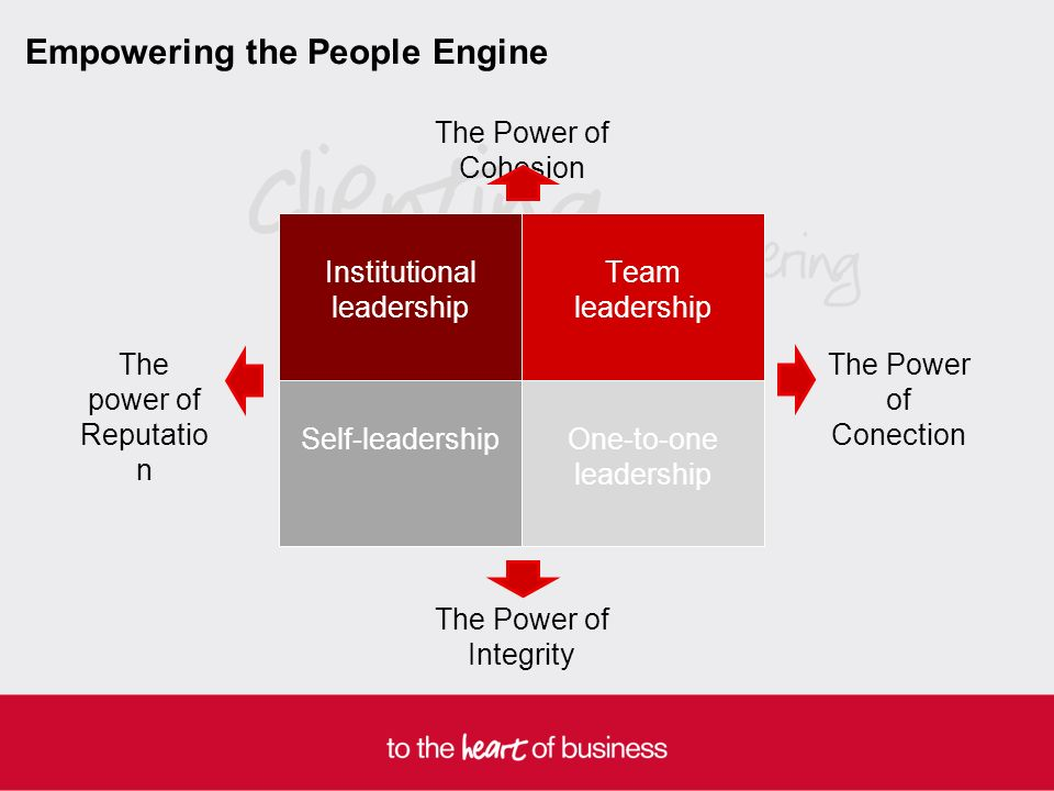 Empowering the People Engine One-to-one leadership Self-leadership Institutional leadership Team leadership The Power of Integrity The Power of Conection The power of Reputatio n The Power of Cohesion