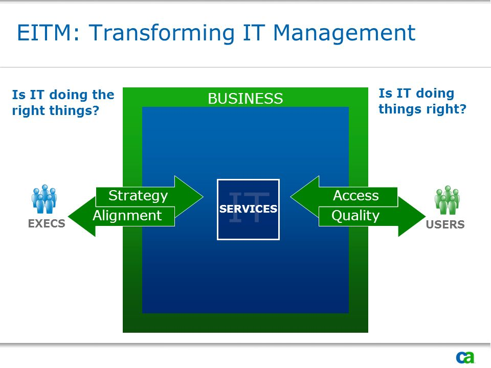 EITM: Transforming IT Management USERS Is IT doing the right things.