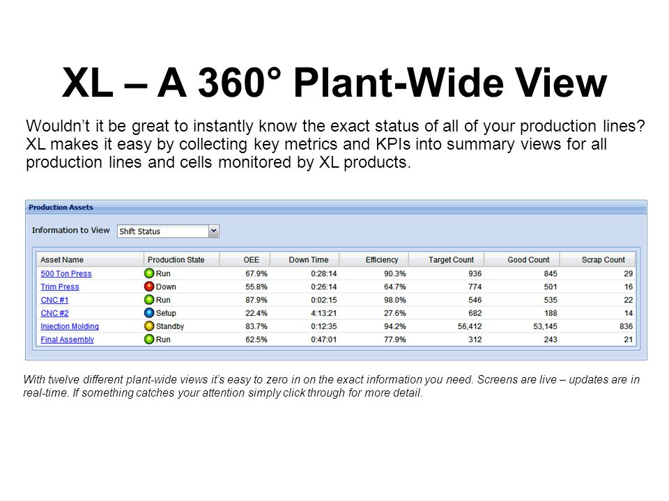 XL – A 360° Plant-Wide View Wouldnt it be great to instantly know the exact status of all of your production lines.