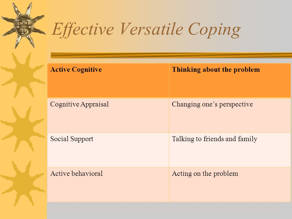 Effective Versatile Coping Active CognitiveThinking about the problem Cognitive AppraisalChanging ones perspective Social SupportTalking to friends and family Active behavioralActing on the problem