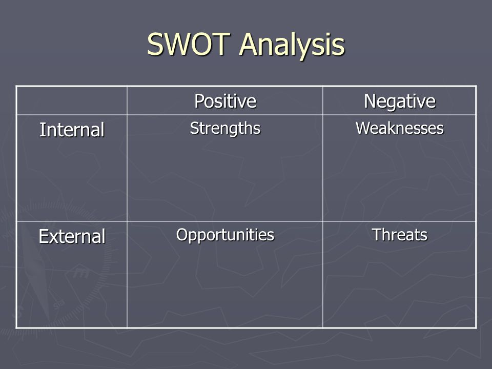 SWOT Analysis PositiveNegative InternalStrengthsWeaknesses ExternalOpportunitiesThreats