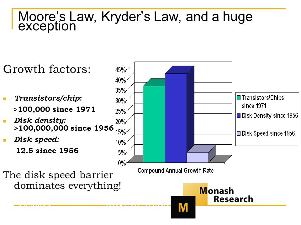 Moores Law, Kryders Law, and a huge exception Growth factors: Transistors/chip : >100,000 since 1971 Disk density: >100,000,000 since 1956 Disk speed: 12.5 since 1956 The disk speed barrier dominates everything.