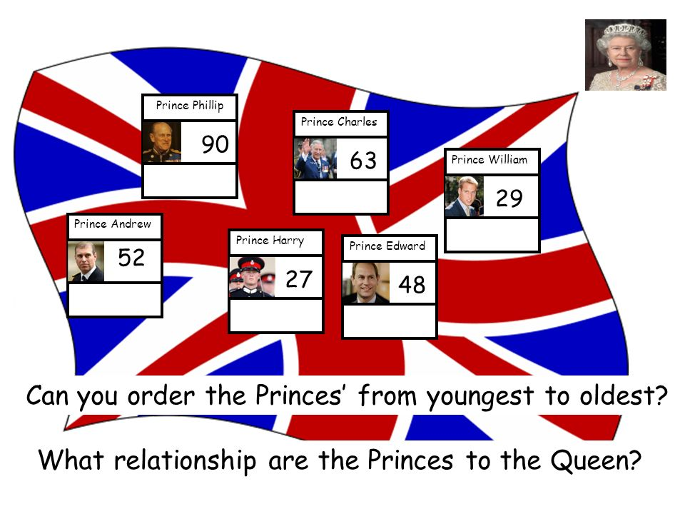 Prince Andrew 52 Prince Edward 48 Prince Charles 63 Prince Phillip 90 Prince Harry 27 Prince William 29 Can you order the Princes from youngest to oldest.