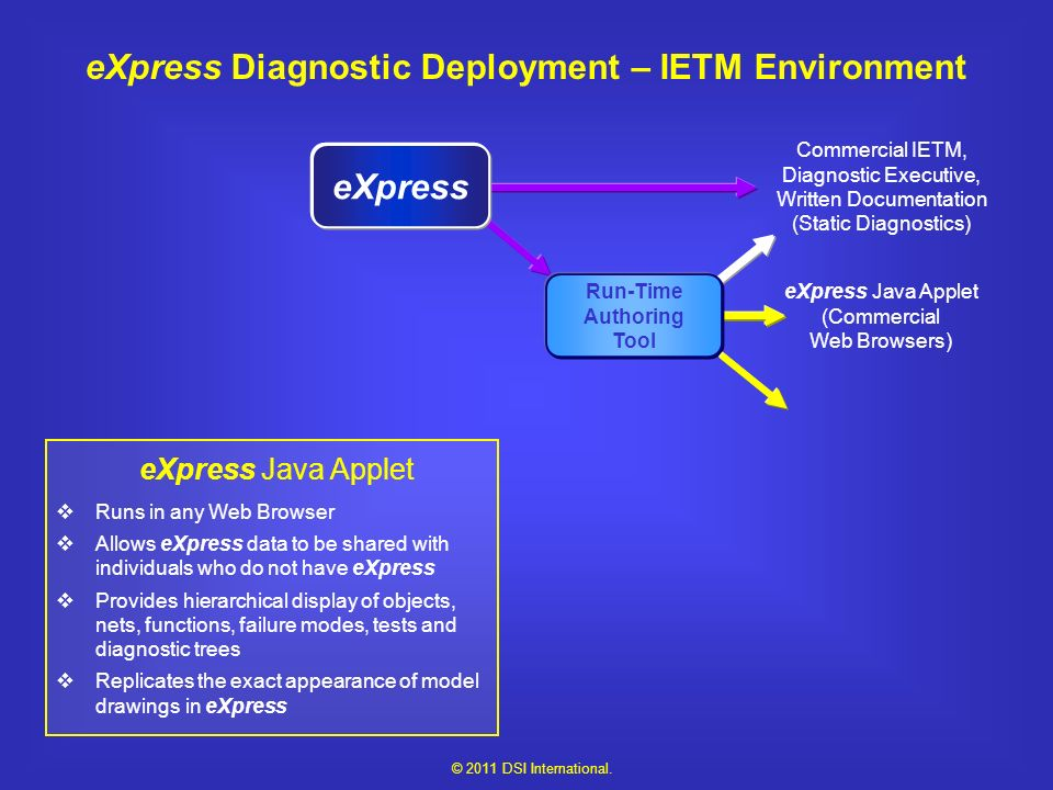 eXpress Java Applet (Commercial Web Browsers) Run-Time Authoring Tool Commercial IETM, Diagnostic Executive, Written Documentation (Static Diagnostics) eXpress eXpress Diagnostic Deployment – IETM Environment eXpress Java Applet Runs in any Web Browser Allows eXpress data to be shared with individuals who do not have eXpress Provides hierarchical display of objects, nets, functions, failure modes, tests and diagnostic trees Replicates the exact appearance of model drawings in eXpress © 2011 DSI International.