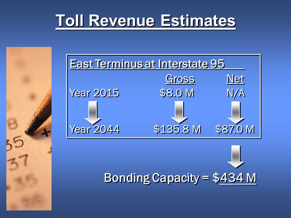 Toll Revenue Estimates East Terminus at Interstate 95 Gross Net Year 2015 $8.0 M N/A Year 2044 $135.8 M$87.0 M East Terminus at Interstate 95 Gross Net Year 2015 $8.0 M N/A Year 2044 $135.8 M$87.0 M Bonding Capacity = $434 M