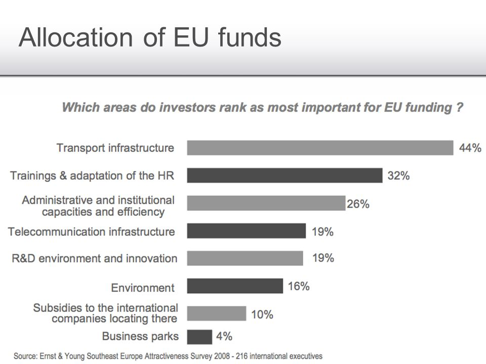 Allocation of EU funds