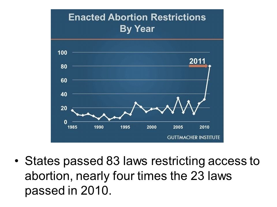 States passed 83 laws restricting access to abortion, nearly four times the 23 laws passed in 2010.