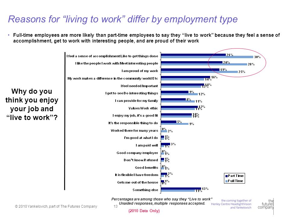 © 2010 Yankelovich, part of The Futures Company 13 Reasons for living to work differ by employment type Percentages are among those who say they Live to work Unaided responses, multiple responses accepted.