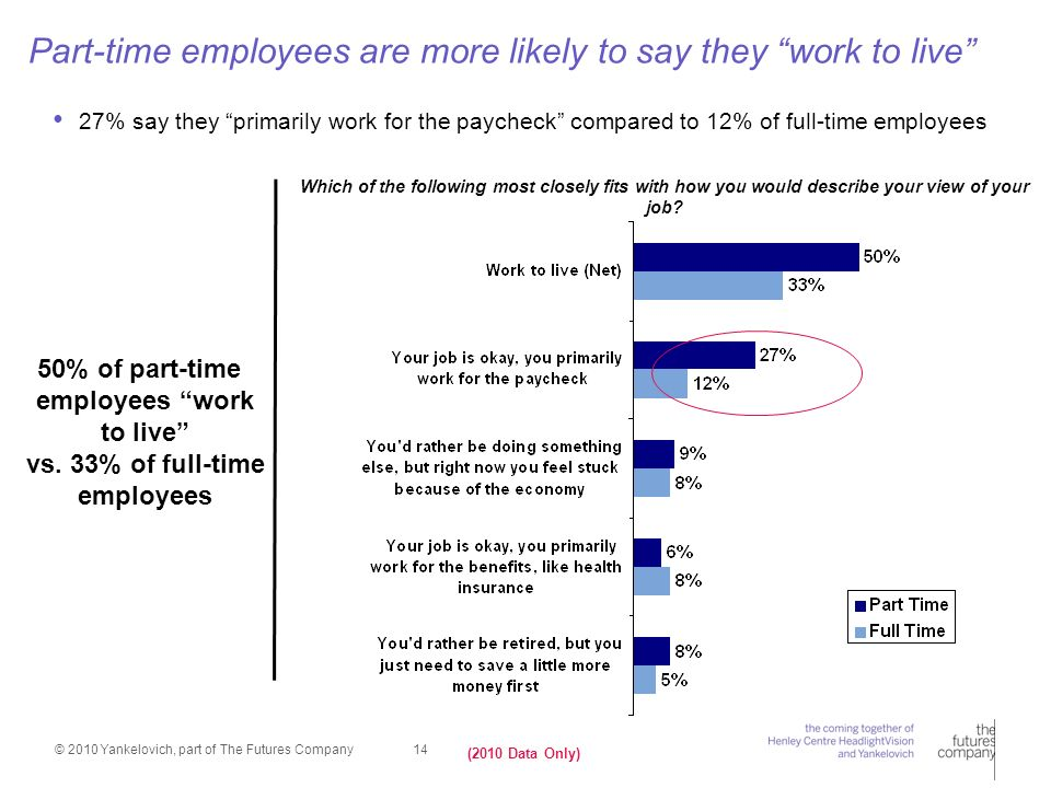 © 2010 Yankelovich, part of The Futures Company 14 27% say they primarily work for the paycheck compared to 12% of full-time employees Part-time employees are more likely to say they work to live Which of the following most closely fits with how you would describe your view of your job.