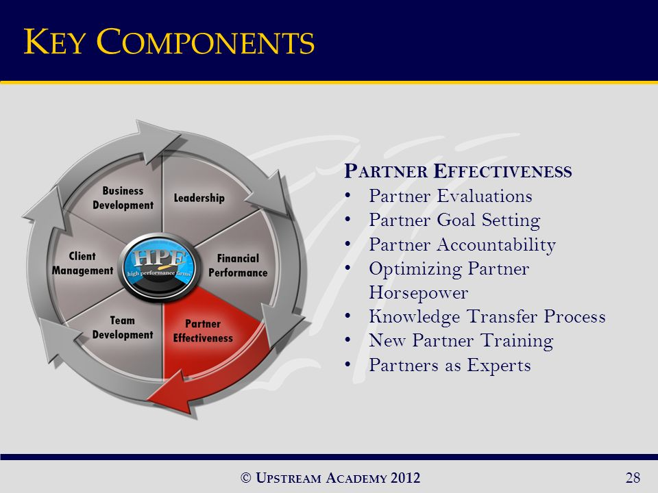 © U PSTREAM A CADEMY 2012 P ARTNER E FFECTIVENESS Partner Evaluations Partner Goal Setting Partner Accountability Optimizing Partner Horsepower Knowledge Transfer Process New Partner Training Partners as Experts 28 K EY C OMPONENTS