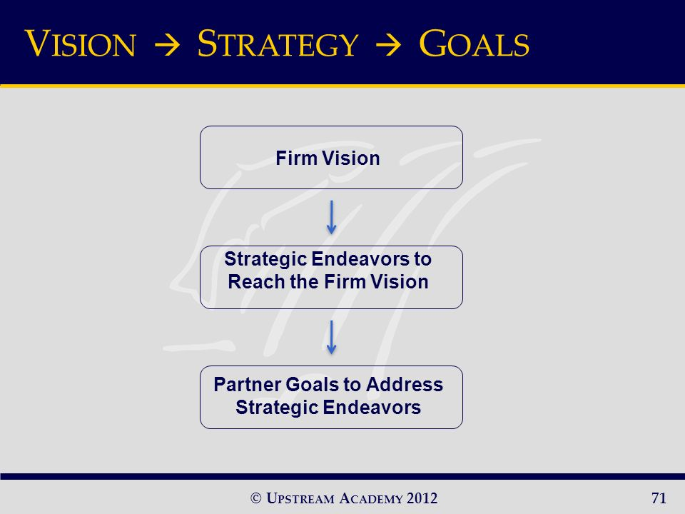 © U PSTREAM A CADEMY 2012 Firm Vision Strategic Endeavors to Reach the Firm Vision Partner Goals to Address Strategic Endeavors V ISION S TRATEGY G OALS 71