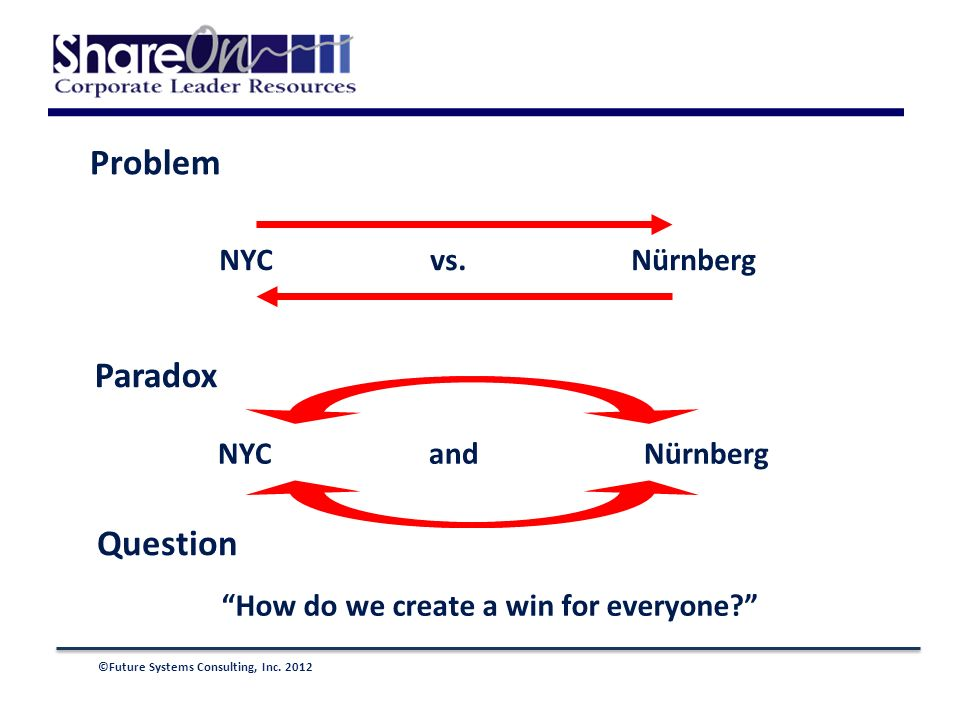 ©Future Systems Consulting, Inc. 2012 Problem Paradox Question NYC vs.