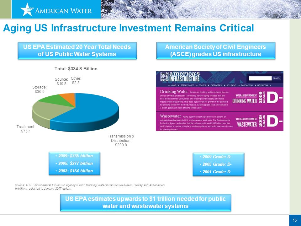 Aging US Infrastructure Investment Remains Critical 15 Source: U.S.