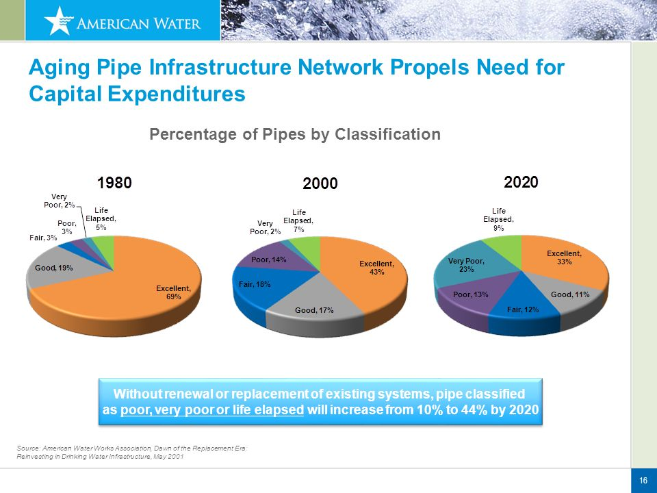 16 Without renewal or replacement of existing systems, pipe classified as poor, very poor or life elapsed will increase from 10% to 44% by 2020 Without renewal or replacement of existing systems, pipe classified as poor, very poor or life elapsed will increase from 10% to 44% by 2020 Source: American Water Works Association, Dawn of the Replacement Era: Reinvesting in Drinking Water Infrastructure, May 2001 Aging Pipe Infrastructure Network Propels Need for Capital Expenditures Percentage of Pipes by Classification