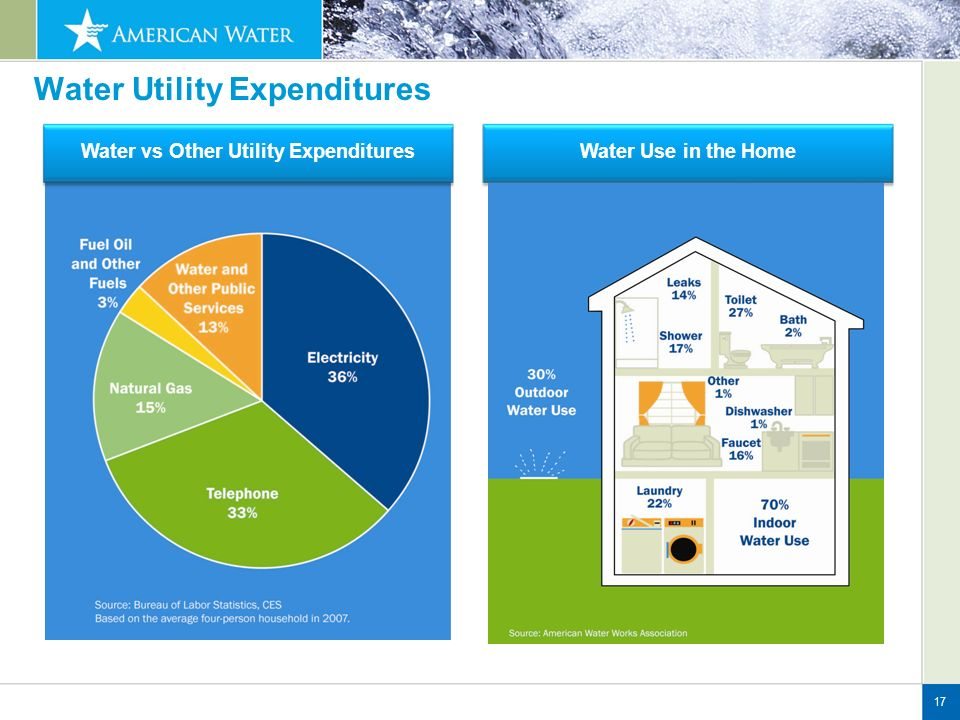 Water Utility Expenditures 17 Water vs Other Utility ExpendituresWater Use in the Home