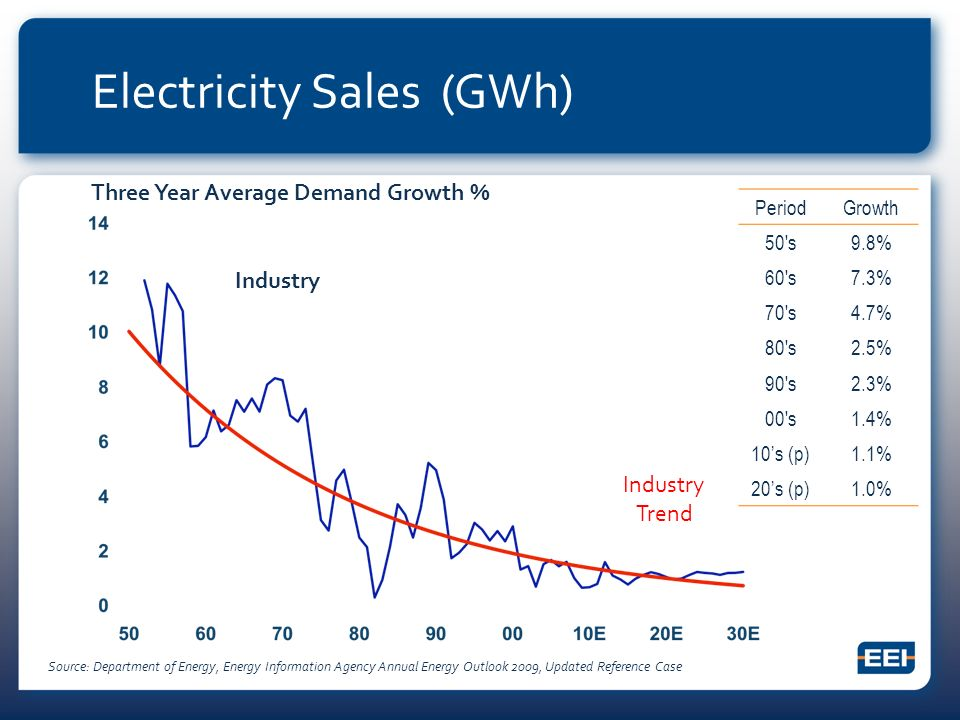 Electricity Sales (GWh) Three Year Average Demand Growth % Source: Department of Energy, Energy Information Agency Annual Energy Outlook 2009, Updated Reference Case PeriodGrowth 50 s9.8% 60 s7.3% 70 s4.7% 80 s2.5% 90 s2.3% 00 s1.4% 10s (p)1.1% 20s (p)1.0% Industry Industry Trend