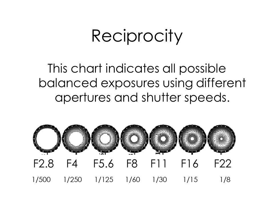 Reciprocity This chart indicates all possible balanced exposures using different apertures and shutter speeds.