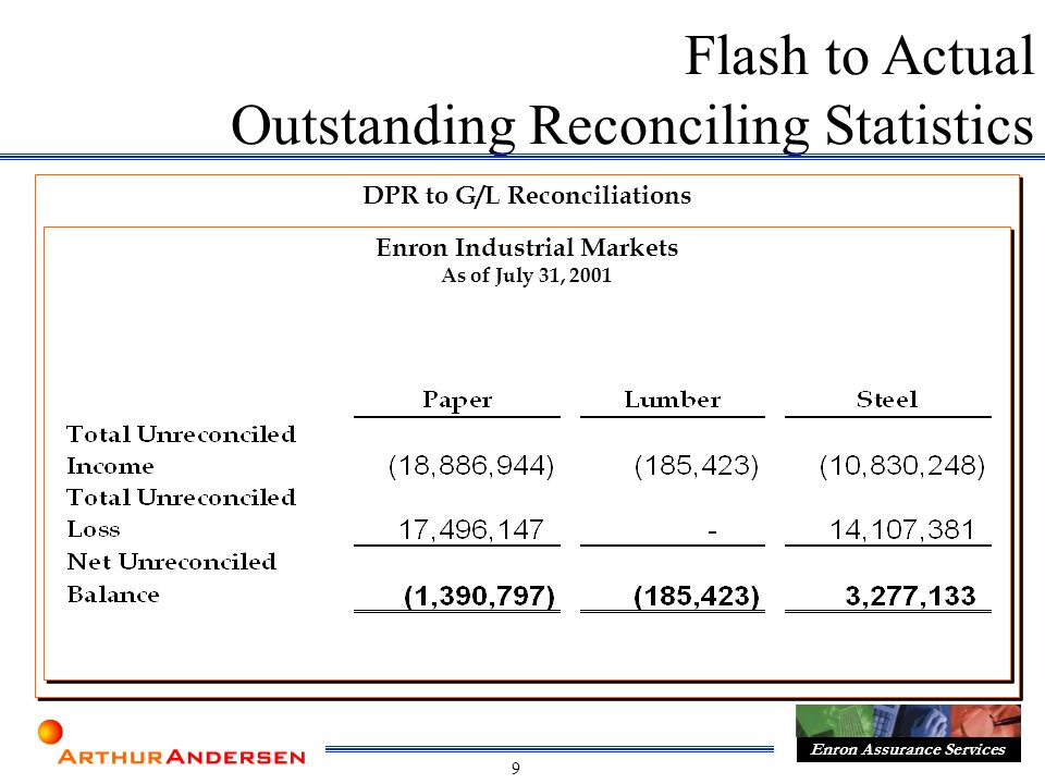 9 Enron Assurance Services DPR to G/L Reconciliations Flash to Actual Outstanding Reconciling Statistics Enron Industrial Markets As of July 31, 2001 Enron Industrial Markets As of July 31, 2001