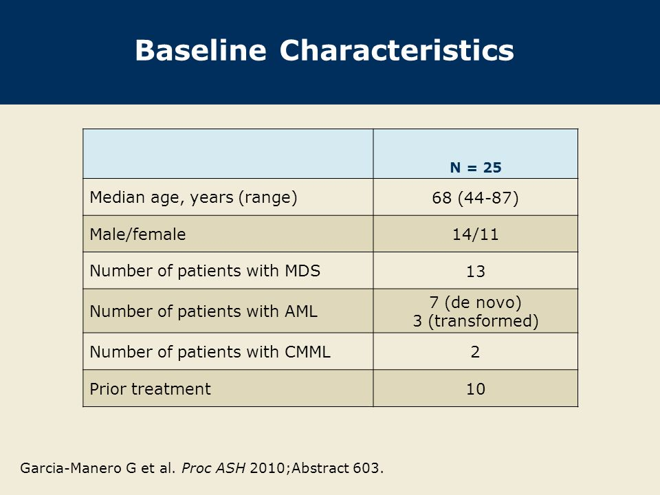 Baseline Characteristics N = 25 Median age, years (range) 68 (44-87) Male/female 14/11 Number of patients with MDS 13 Number of patients with AML 7 (de novo) 3 (transformed) Number of patients with CMML 2 Prior treatment10 Garcia-Manero G et al.