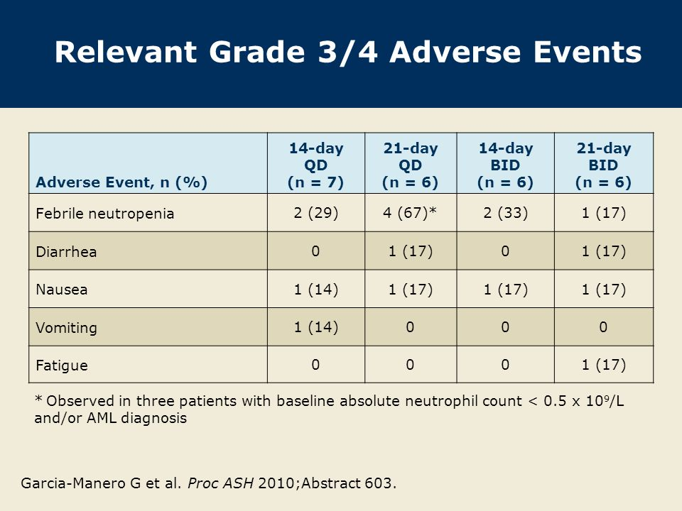 Relevant Grade 3/4 Adverse Events Adverse Event, n (%) 14-day QD (n = 7) 21-day QD (n = 6) 14-day BID (n = 6) 21-day BID (n = 6) Febrile neutropenia 2 (29)4 (67)*2 (33)1 (17) Diarrhea 01 (17)0 Nausea 1 (14)1 (17) Vomiting 1 (14)000 Fatigue 0001 (17) * Observed in three patients with baseline absolute neutrophil count < 0.5 x 10 9 /L and/or AML diagnosis Garcia-Manero G et al.