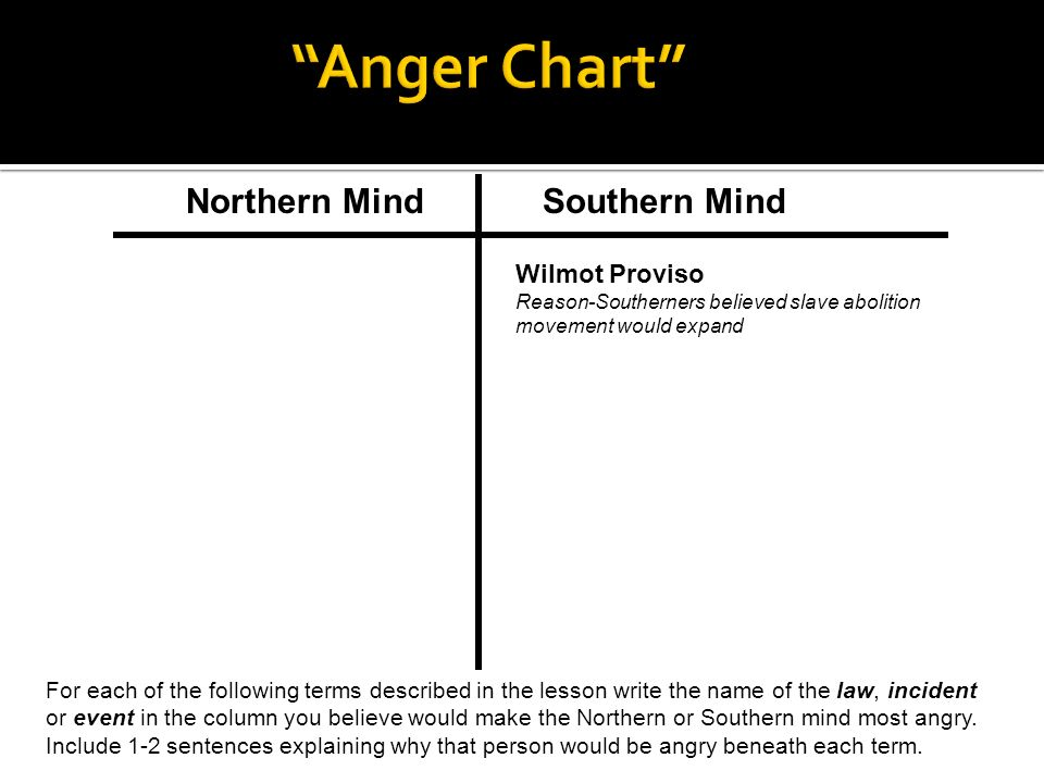 Northern Mind Southern Mind For each of the following terms described in the lesson write the name of the law, incident or event in the column you believe would make the Northern or Southern mind most angry.