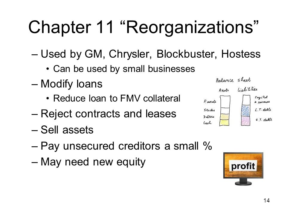 Chapter 11 Reorganizations –Used by GM, Chrysler, Blockbuster, Hostess Can be used by small businesses –Modify loans Reduce loan to FMV collateral –Reject contracts and leases –Sell assets –Pay unsecured creditors a small % –May need new equity 14