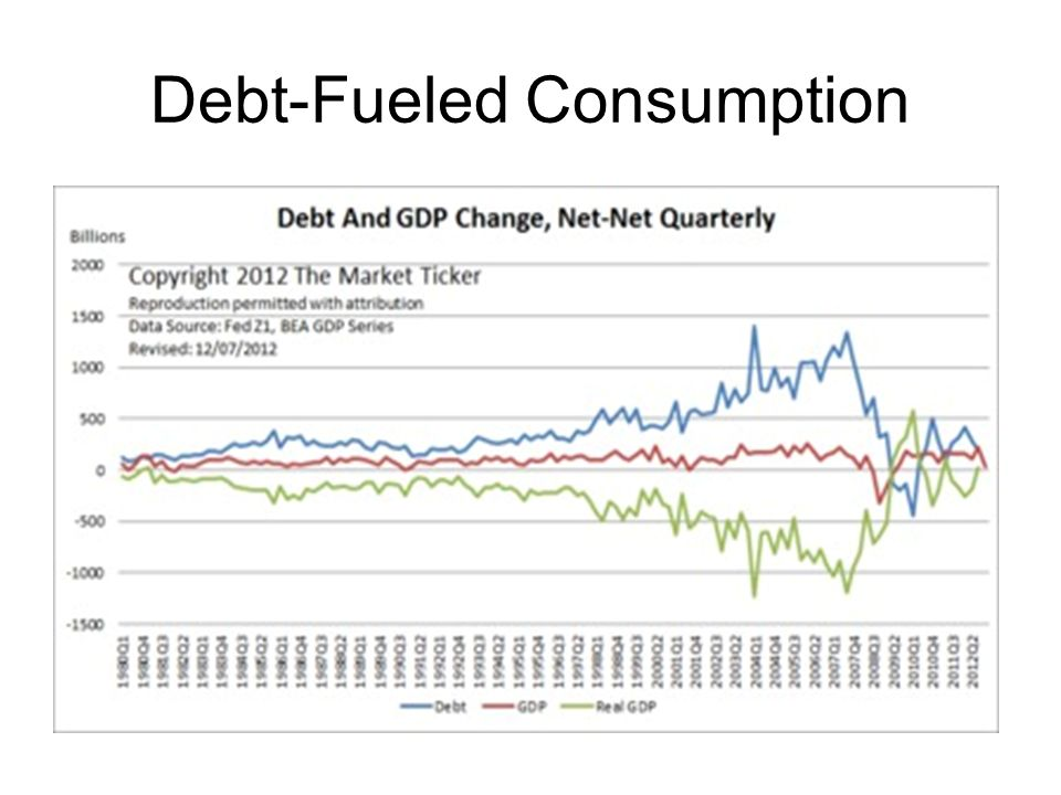 Debt-Fueled Consumption