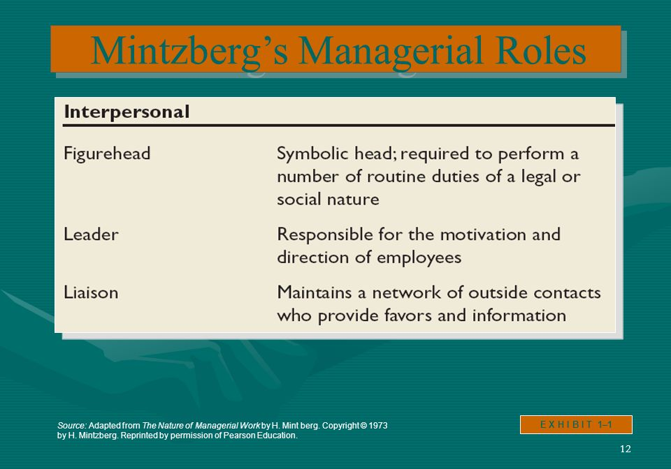 12 Mintzbergs Managerial Roles E X H I B I T 1–1 Source: Adapted from The Nature of Managerial Work by H.