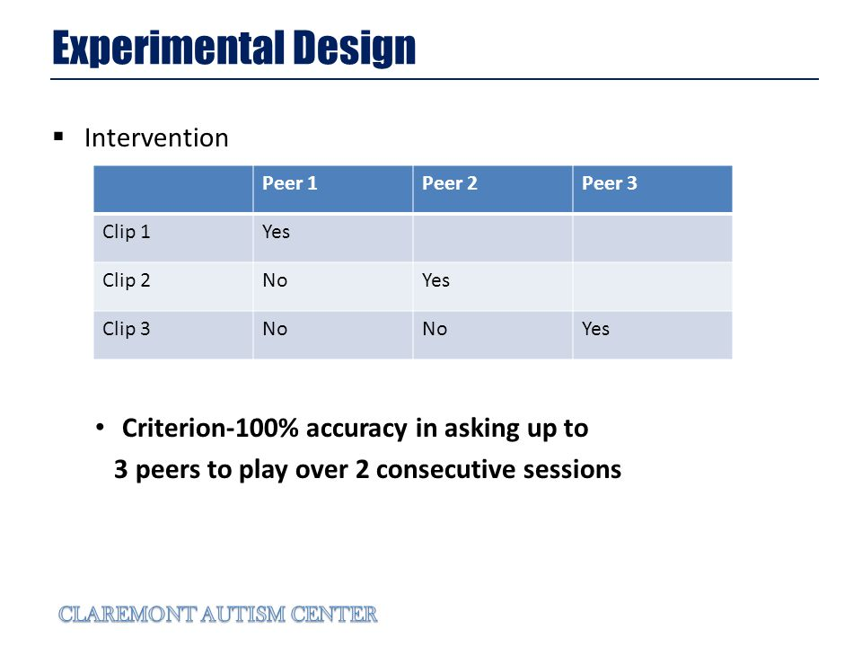 Experimental Design Intervention Criterion-100% accuracy in asking up to 3 peers to play over 2 consecutive sessions Peer 1Peer 2Peer 3 Clip 1Yes Clip 2NoYes Clip 3No Yes