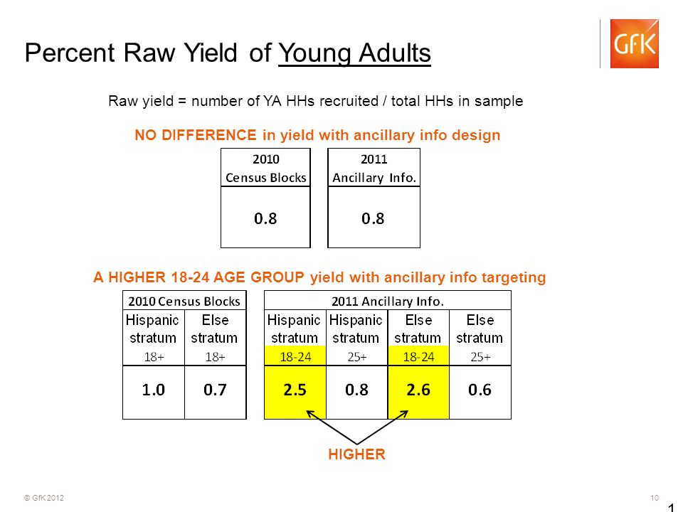 © GfK Percent Raw Yield of Young Adults 10 Raw yield = number of YA HHs recruited / total HHs in sample NO DIFFERENCE in yield with ancillary info design A HIGHER AGE GROUP yield with ancillary info targeting HIGHER