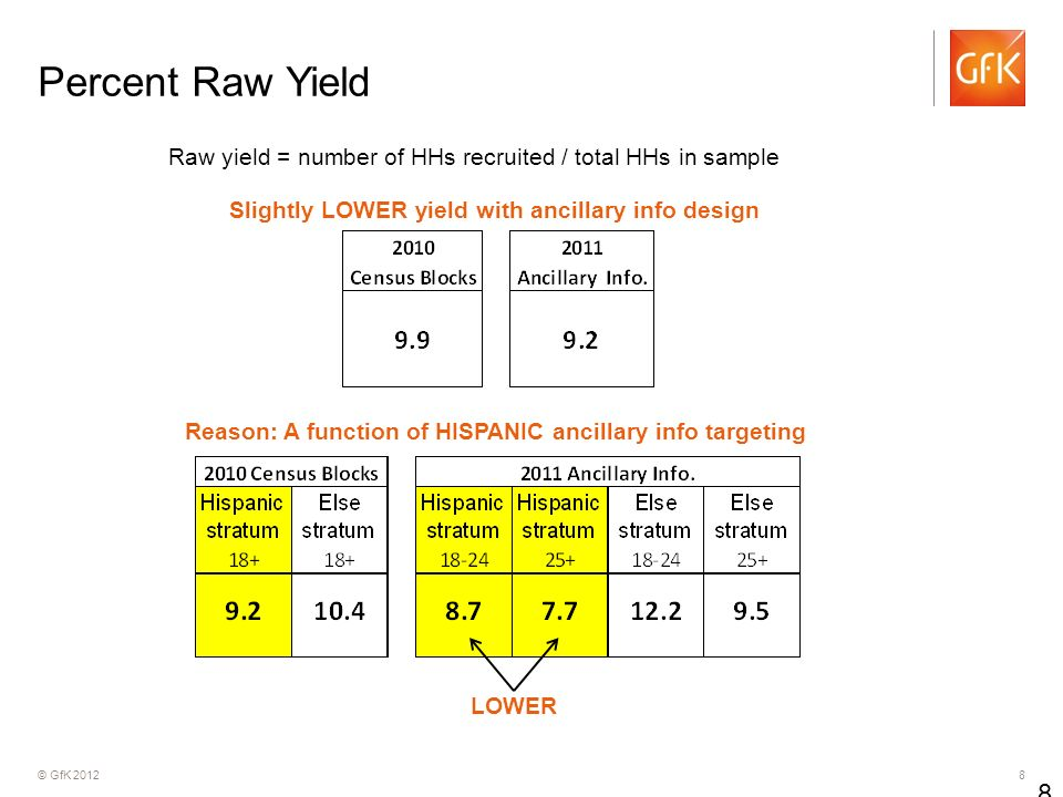 © GfK Percent Raw Yield 8 Raw yield = number of HHs recruited / total HHs in sample Slightly LOWER yield with ancillary info design Reason: A function of HISPANIC ancillary info targeting LOWER