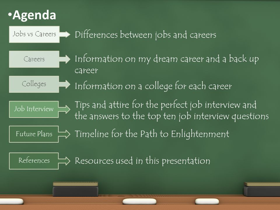 Agenda Differences between jobs and careers Information on my dream career and a back up career Tips and attire for the perfect job interview and the answers to the top ten job interview questions Timeline for the Path to Enlightenment Jobs vs Careers Careers Future Plans Colleges Job Interview Information on a college for each career Resources used in this presentation References